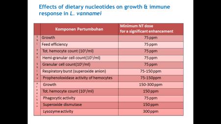 tabel-diet-nukleotida